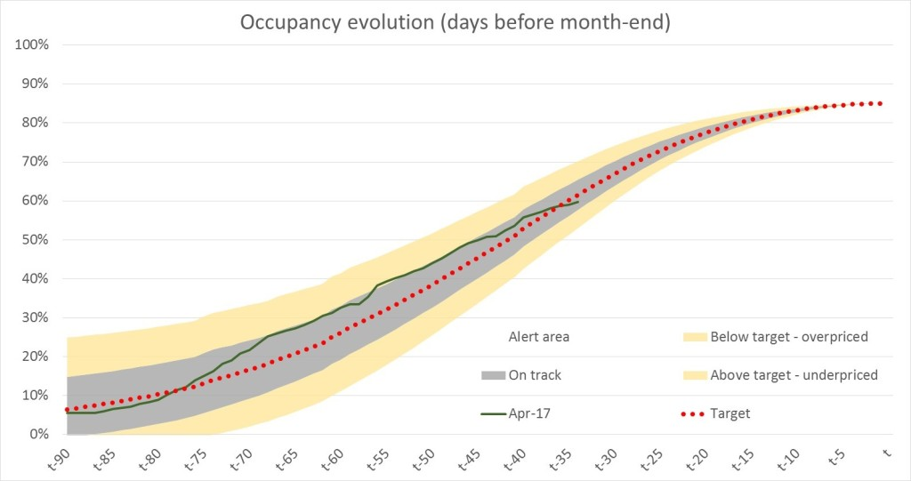 Occupancy shape Rome